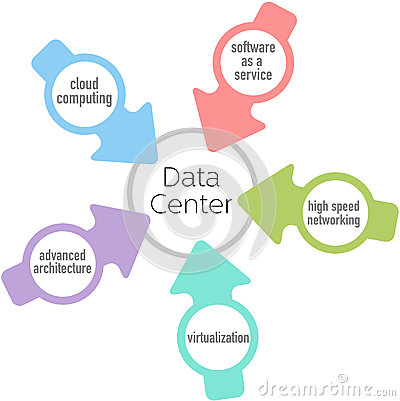 Data Center cloud architecture network computing