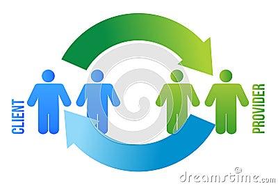 De cyclus van de cliënt en van de leverancier