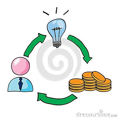 De de investeringsgroei van het idee