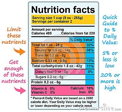 De feiten van de voeding