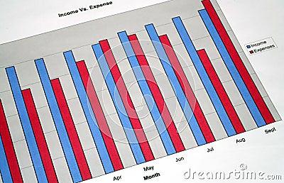 De Grafiek van het inkomen en van de Uitgave