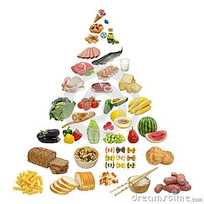 De piramide van het voedsel