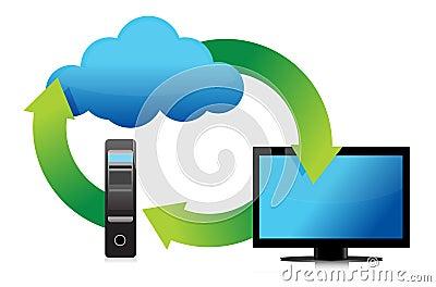 De server en de wolkenopslag van de computer