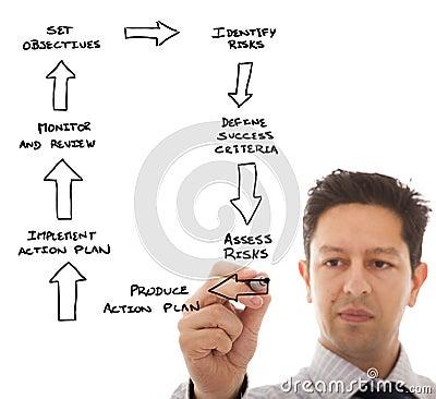 Define a business plan