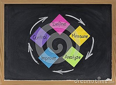 Define, measure, analyze, improve, control