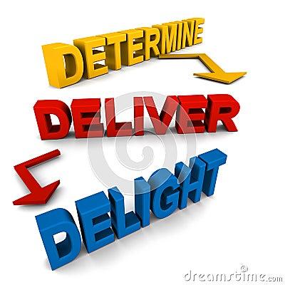 Determine deliver delight