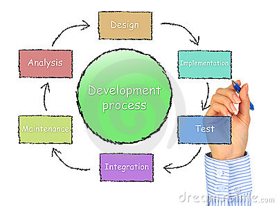 Development process.