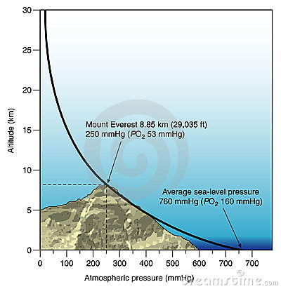 Diagram of atmospheric pressure vs altitude