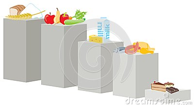 Diagram of food for balanced diet