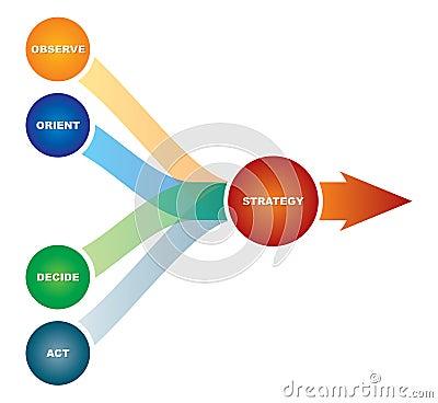 Diagram of marketing strategy