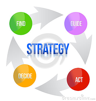Diagram of marketing strategy illustration