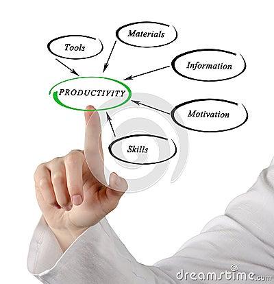 Free Diagram Of Productivity Royalty Free Stock Image - 85677396