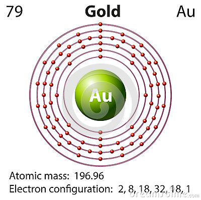 diagram representation of the element gold stock vector ... diagram of a gold atom #12