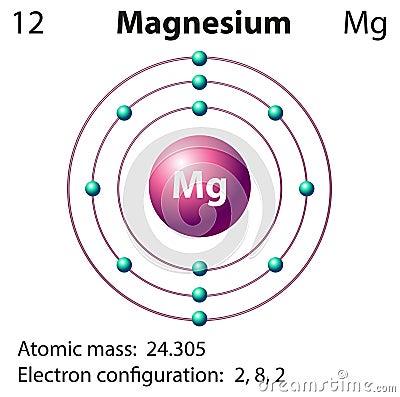 Diagram representation of the element magnesium cartoon vector diagram representation of the element magnesium cartoon vector ccuart Choice Image