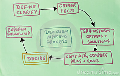 diagram of decision making process stock images   image