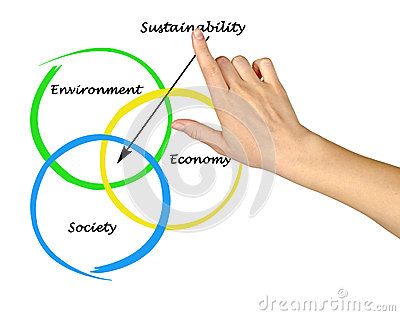diagram of sustainability