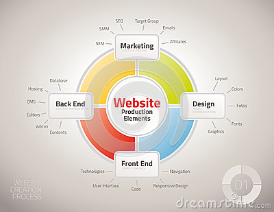 Diagram of website production process elements