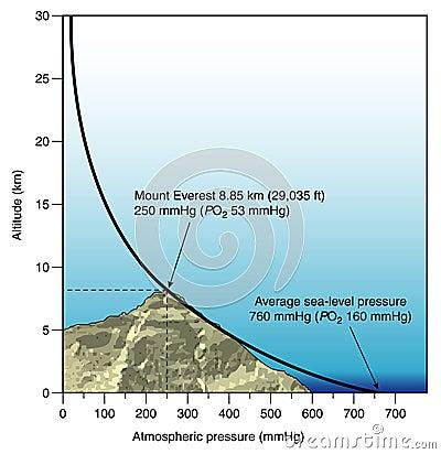 Diagrama de la presión atmosférica contra altitud
