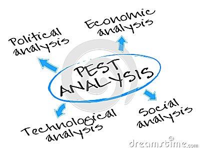 Diagrama del análisis del PARÁSITO