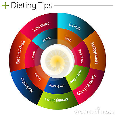 Dieting Tips Chart