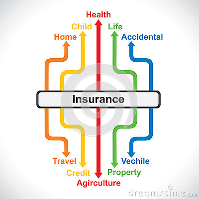 Different type of insurance map concept