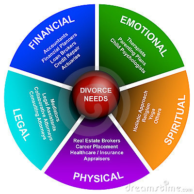 Divorce Diagram
