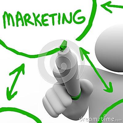 Drawing Marketing Flowchart on Board