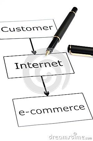 E-commerce scheme and pen on white