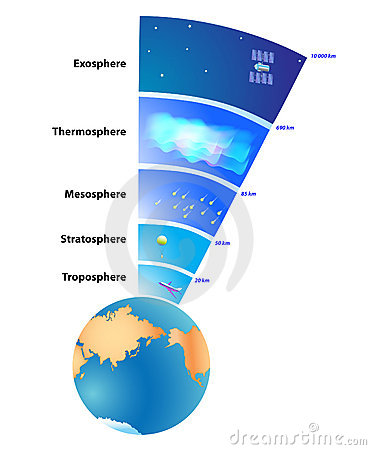 Free Earth S Atmosphere Layers Stock Images - 22603834