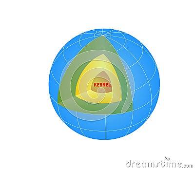 The Earth s profile