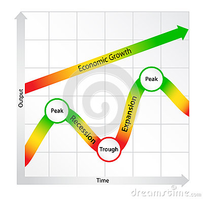 Economic Cycle Diagram