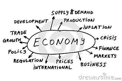 Economy topics