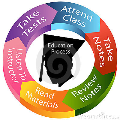 Education Process