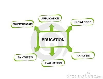 Education topics