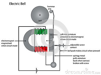 Electric Bell    Diagram       Showing    Electromag Use Royalty Free Stock Image  Image  36041846