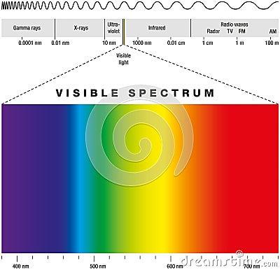 Free Electromagnetic Spectrum Stock Photos - 31930793