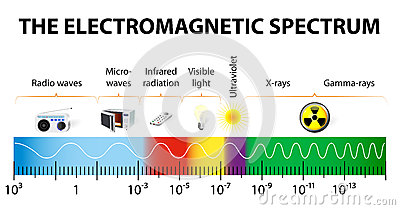 increasing diagram the electromagnetic spectrum vector    diagram    stock images increasing diabetes rates the electromagnetic spectrum vector    diagram    stock images