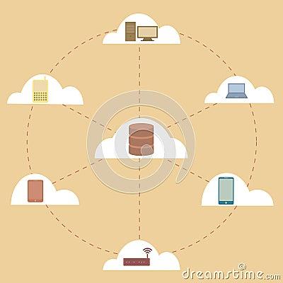 Elektronische Geräte angeschlossen an Wolkenserver