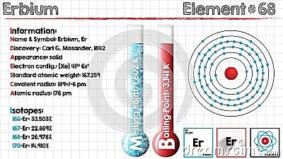 Elemento dell'erbio illustrazione vettoriale