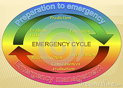 Emergency cycle model