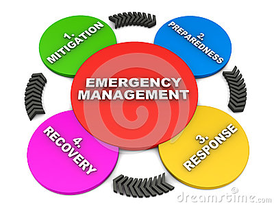 Emergency Management Royalty Free Stock Images - Image: 28279859