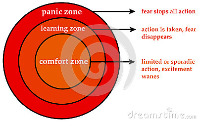 Emotional zones