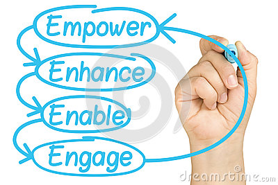 Empower Enhance Enable Engage Hand Marker Isolated
