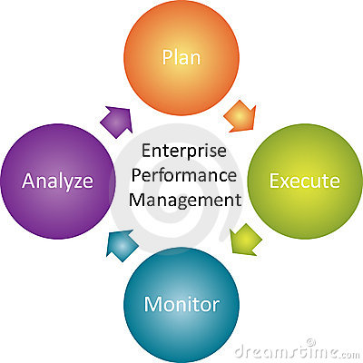 Enterprise performance business diagram