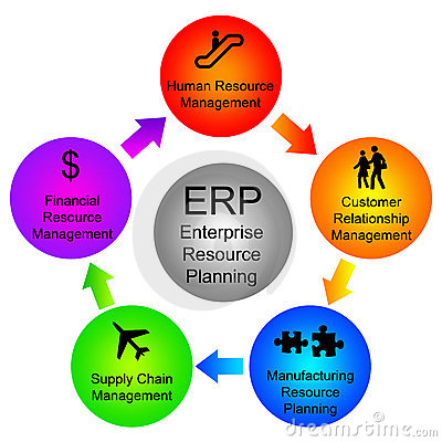 Free Enterprise Resource Planning Stock Photography - 16541852
