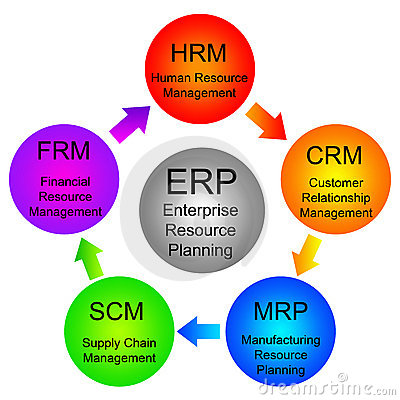 Free Enterprise Resource Planning Stock Images - 16541984