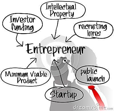 Entrepreneur drawing startup business plan