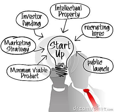 Free Entrepreneur Startup Idea Light Bulb Stock Image - 31528691