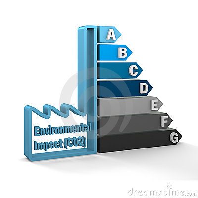 Environmental Impact (CO2) Rating Chart