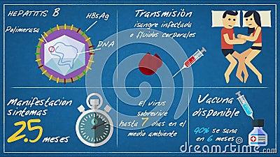 Epatite B - Symptômes de transmission ESP illustration stock